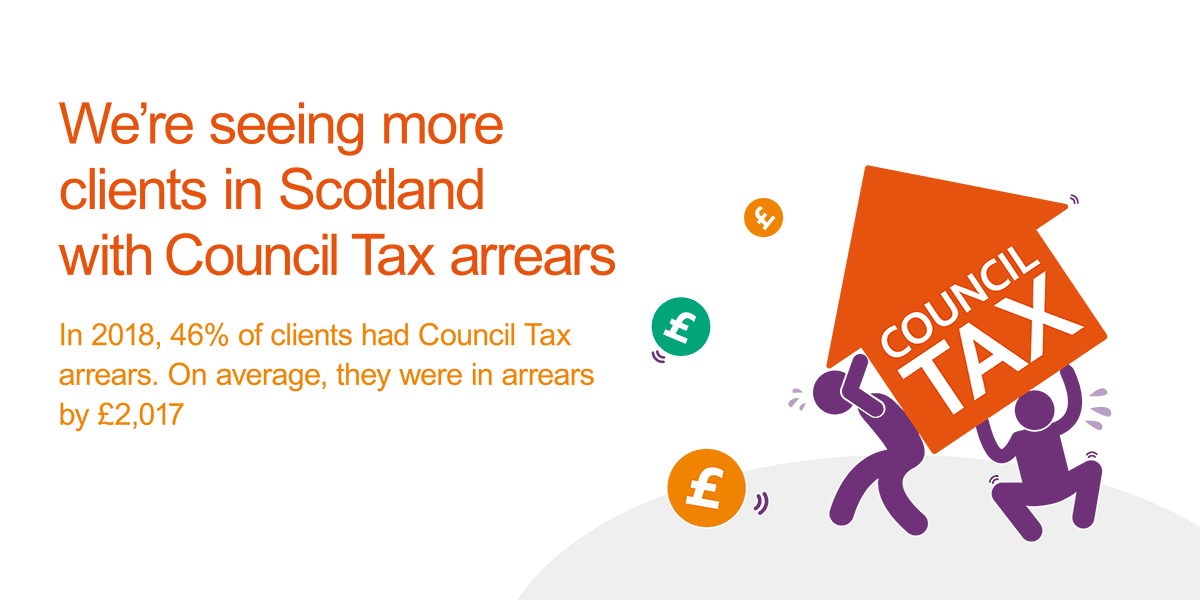 In 2018, 46% of clients in Scotland were in arrears with Council Tax. They owed, on average, £2,017 in arrears
