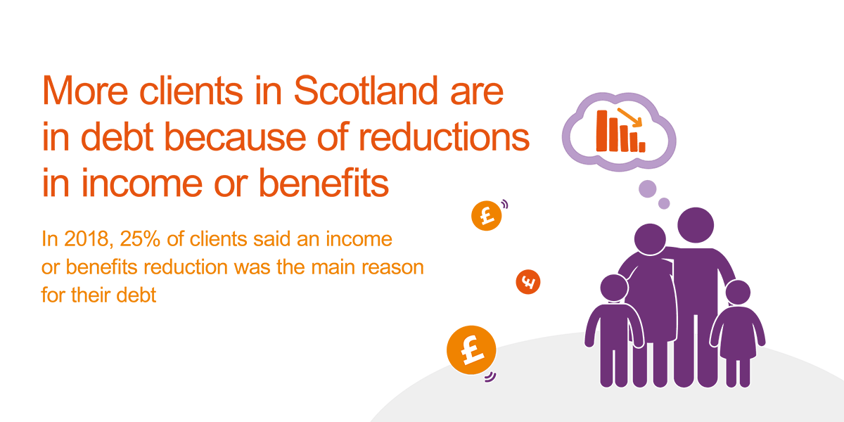 In 2018, 25% of clients in Scotland said a reduction in income or benefits was the main reason for their financial difficulties
