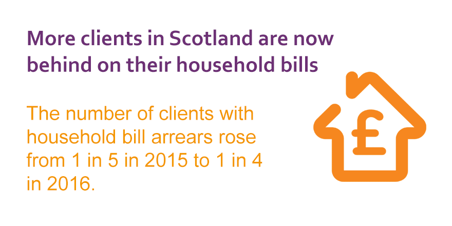 1 in 4 clients are now behind on their household bills