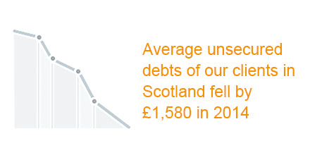 Average unsecured debts of Scottish clients infographic